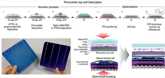 "Efficienza record per la cella solare ""tandem"" in perovskite made in Italy"