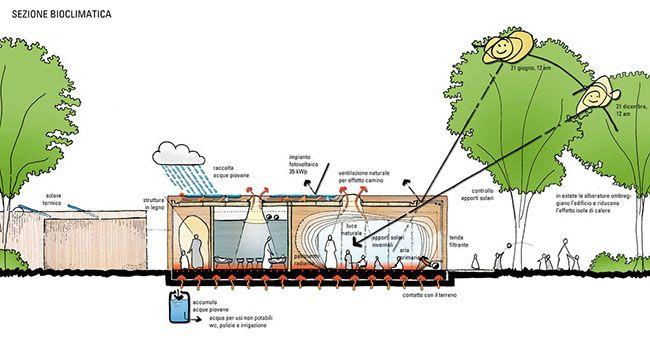 Asilo nido di Guastalla, soluzioni impiantistiche sostenibili