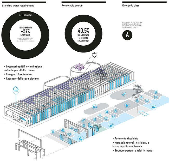 Energie rinnovabili utilizzate nell'asilo nido a Guastalla