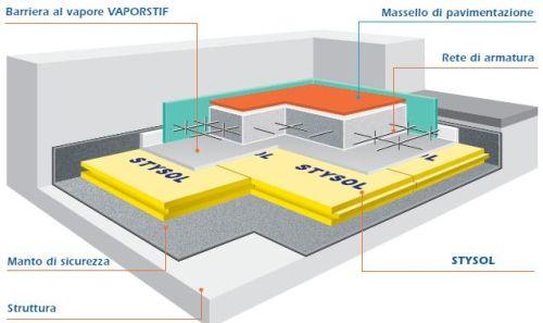 Pavimento industriale scheda tecnica fioriera con for Tessuto isolante termico