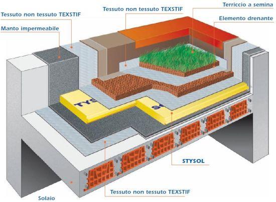 Stysol for Tessuto isolante termico