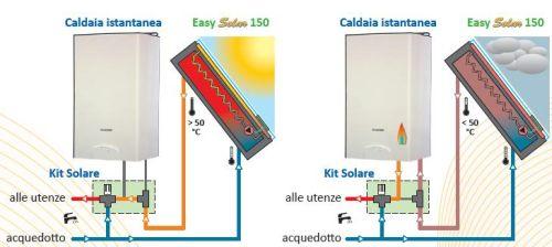 Pannello Solare Ad Accumulo Integrato : Easy solar system solare termico ad emissioni zero