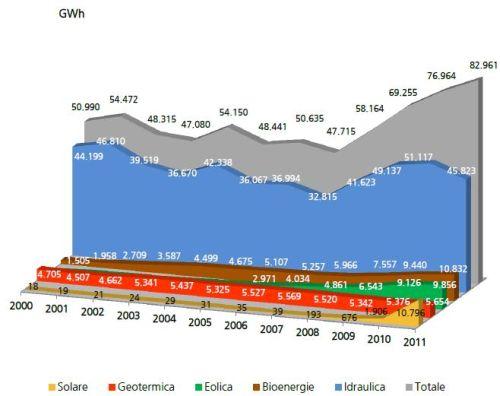 Contributo fotovoltaico 2011 gse
