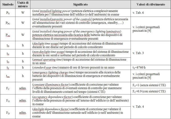 Schemi Elettrici Legenda Simboli : Analisi del periodo automatica greatsalesopportunity