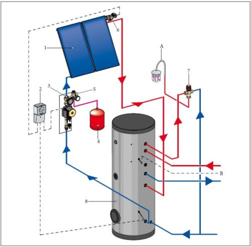 Pacchetto solare inox sol 300 top per la produzione di acqua calda sanitaria - Montaggio scaldabagno ...