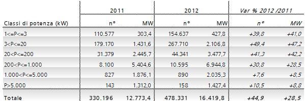 Einspeisevergutung photovoltaik tabelle