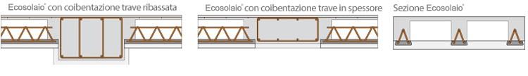Posa in opera Ecosolaio
