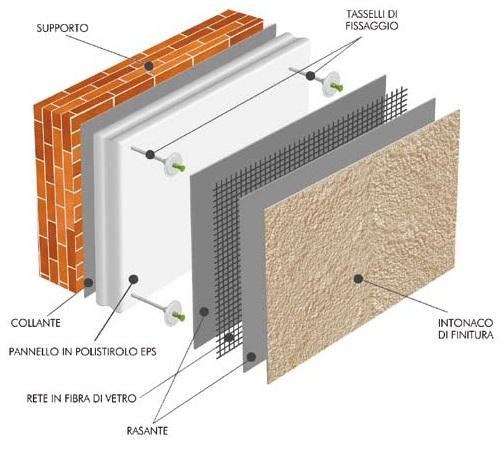 Vieroclima pv sistema di isolamento a cappotto - Cappotto termico esterno prezzi ...
