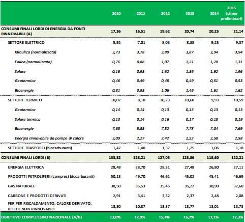 Nel 2015 le rinnovabili coprono pi del 17 dei consumi di for Numero senatori e deputati in italia