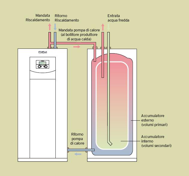 Pompe di calore geotermiche for Temperatura acqua termosifoni