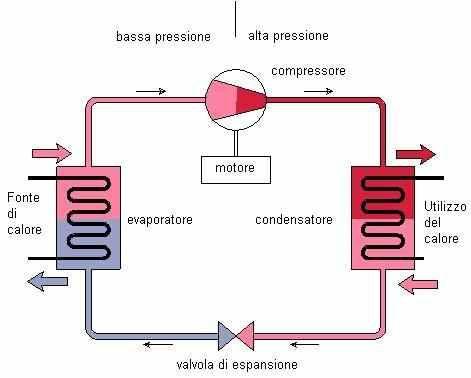 Pompe di calore funzionamento e tipologie for Condizionatore non parte compressore