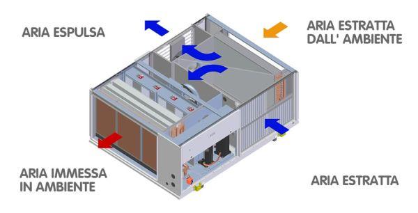 Pompe di calore funzionamento e tipologie for Costo pompa di calore aria acqua
