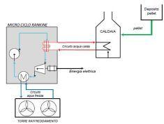 Laboratorio di Tecnologie per la Microcogenerazione
