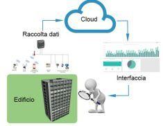 Misurare per migliorare: l'Energy Information System