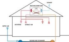 Recuperatori di calore e sistemi di ventilazione aiutano gli edifici a risparmiare energia