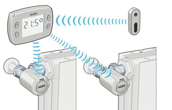 Sistema Elettronico Di Regolazione Termica Wical