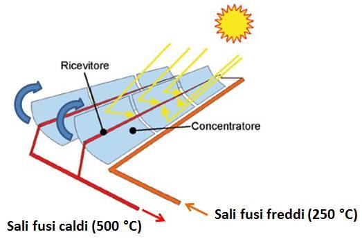Schema funzionale di un collettore parabolico
