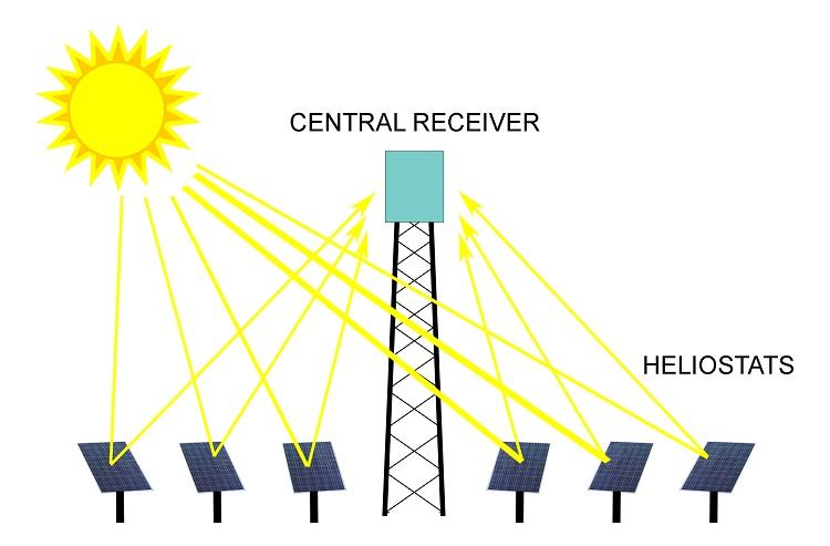Impianto solare a torre