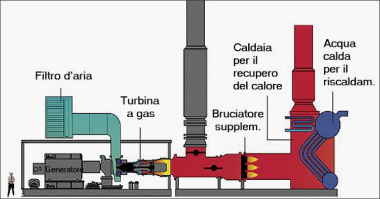 Un esempio di impianto a cogenerazione per uso civile con turbina a gas