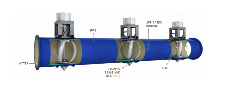 Come funziona il micro idroelettrico