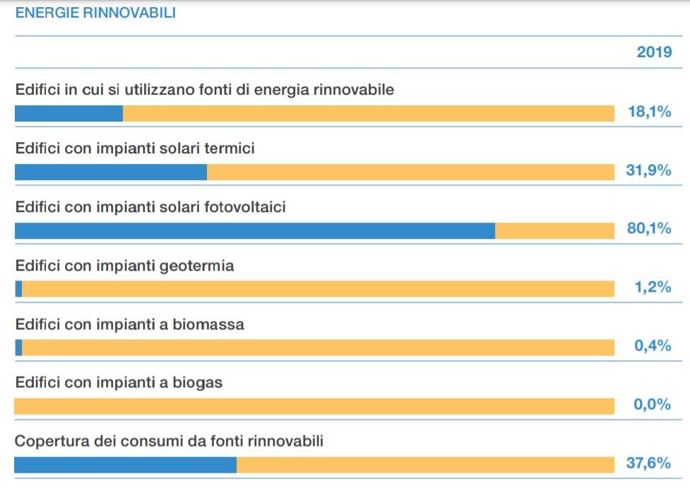 Percentuale di scuole che utilizzano le rinnovabili