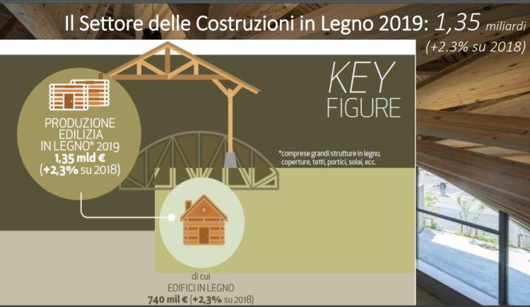 In crescita nel 2019 il settore delle costruzioni in legno