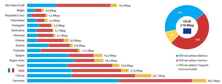 Composizione consumi energia da FER nei settori elettrico, termico e trasporti in UE