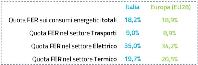 Quota FER sui consumi energetici totali in Italia ed Europa