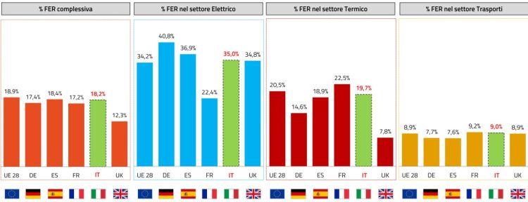 % FER nei vari settori in Italia ed Europa