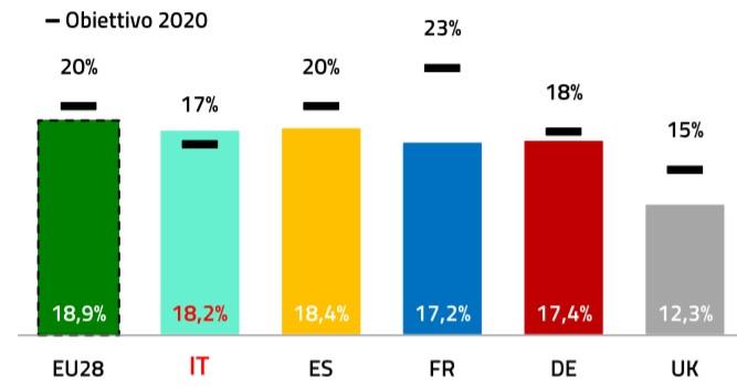 Quota FER sui consumi finali lordi nei principali paesi in Europa rispetto al target assegnato