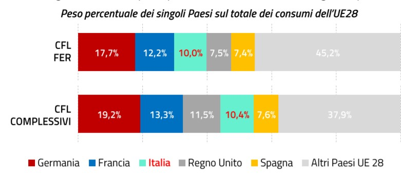 Contributo di consumi di energia da fer nei principali paesi europei