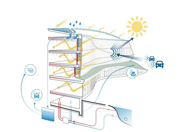 Lo schema della sostenibilità dell'Olympic House