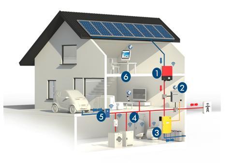 Soluzione complete – SMA SMART HOME