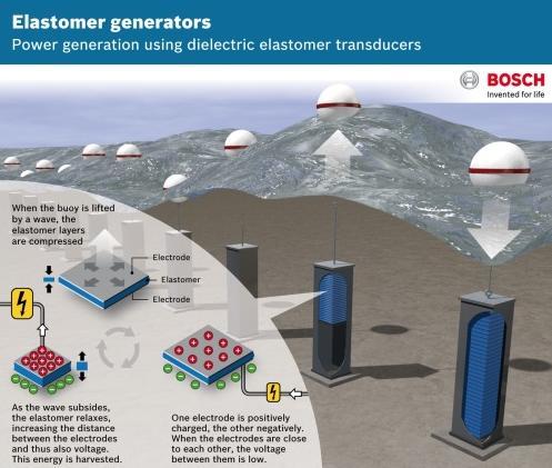Energia pulita dalle onde, Bosch partner del progetto EPoSil