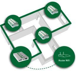 Over, sistema per controllare il consumo di ogni punto elettrico della casa