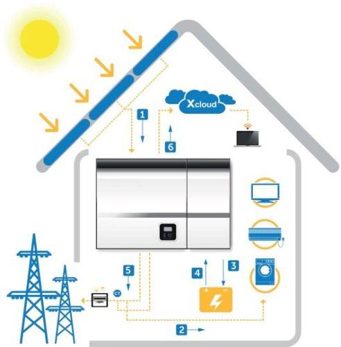 Partnership della trentina Energy con la cinese Solax per il fotovoltaico ibrido