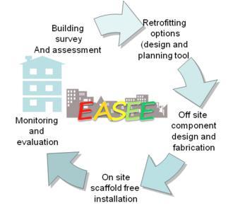 Progetto europeo EASEE per ripensare il tema della riqualificazione