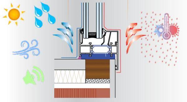 Sistema di posa per serramenti ad alte prestazioni energetiche