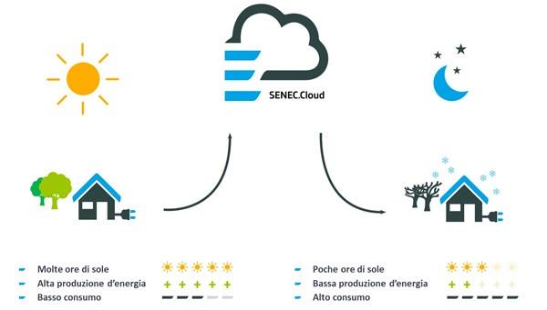 SENEC.Cloud: rete di accumulo e gestione dell'energia