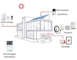 Soluzione residenziale completa di SolarEdge