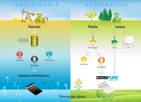 Le membrane Derbigum realizzate solo con materie riciclate