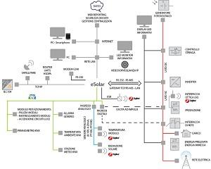 ESOLAR: monitoraggio di impianti fotovoltaici