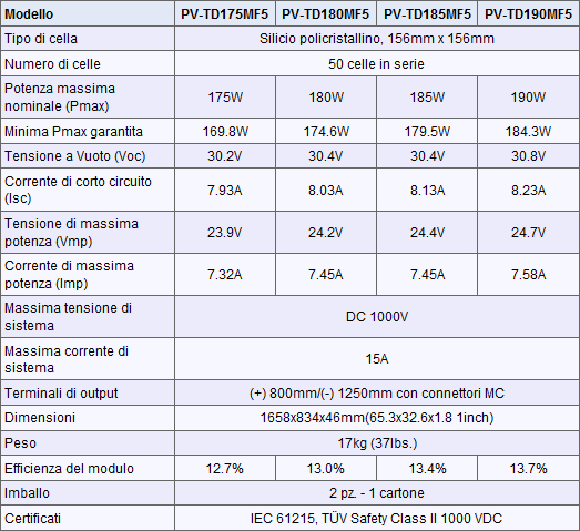 Specifiche tecniche moduli fotovoltaici