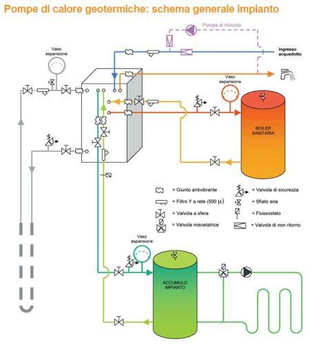 Pompa di calore per impianti geotermici e-transfer