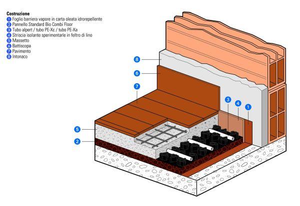 Bio Floor di EMMETI: l'evoluzione naturale del riscaldamento a pavimento