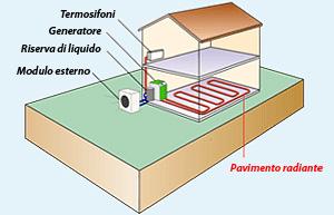 Pompa di calore geotermica esterna GEOPACK