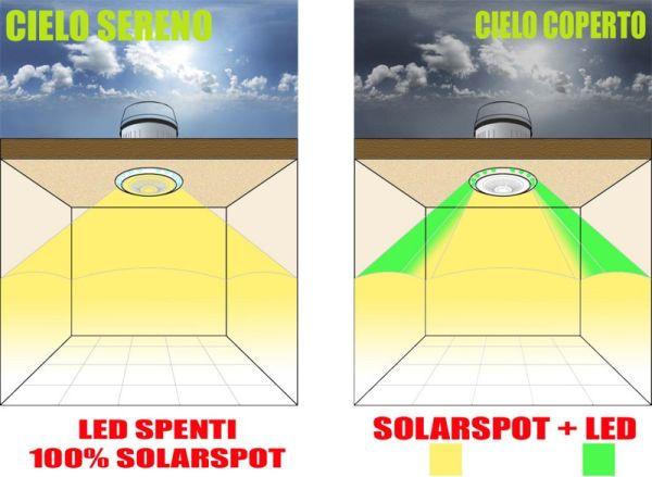 LED + SOLARSPOT: la rivoluzione dell'illuminazione naturale