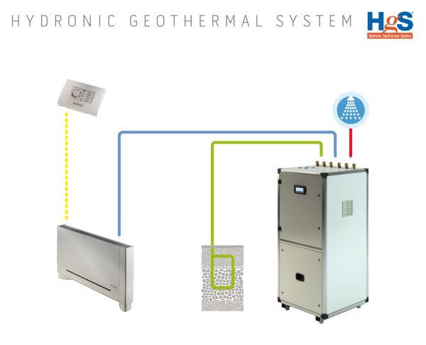 Hgs, sistema geotermico alimentato ad energia rinnovabile