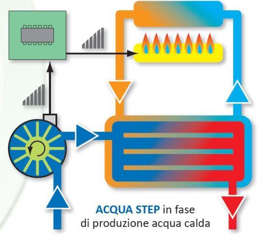 Acqua step