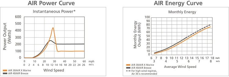 Grafico generatori Air 30 e Air 40